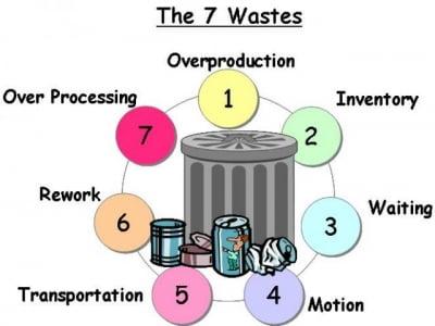 Nhận diện và loại bỏ 7 loại lãng phí trong sản xuất
