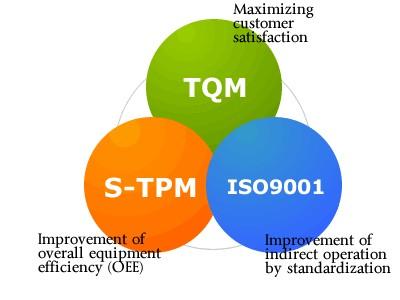 Áp dụng ISO 9001:2008?